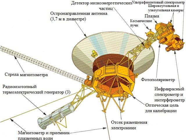 Устройство Voyager.
