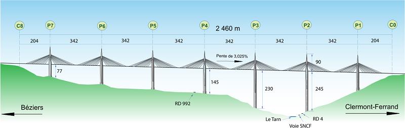 Размеры моста Мийо.
