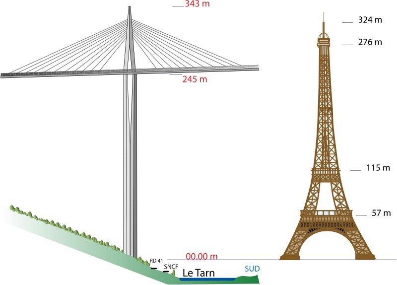 Самая высокая опора выше Эйфелевой башни.